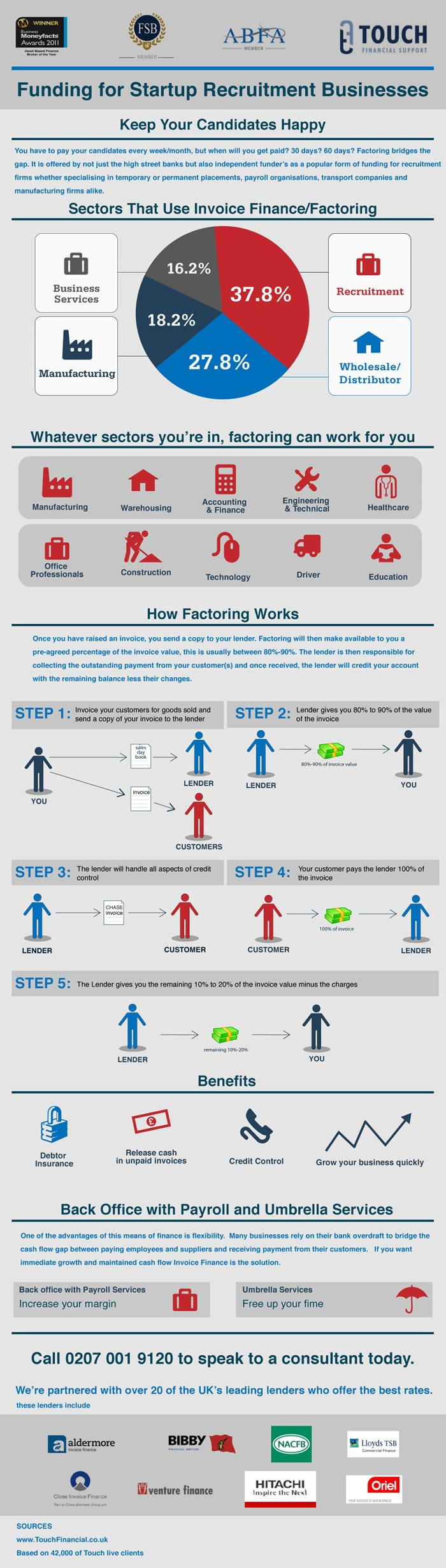 Infographic Explaining How Invoice Factoring Services Work