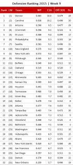 NFL Defensive Ranking 2015, Week 9