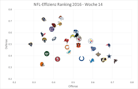 nfl-effizienz-graph-week-14
