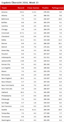 nfl-overview-2016-week-13