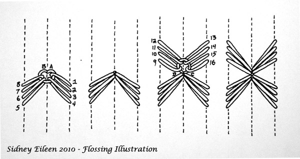 Double-Channel Star - How to Floss a Corset, by Sidney Eileen