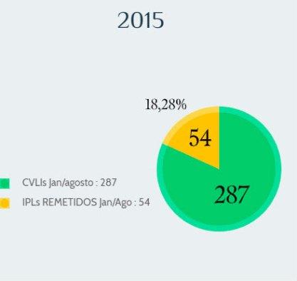Inquéritos-relatados-pela-DHPP-em-2015
