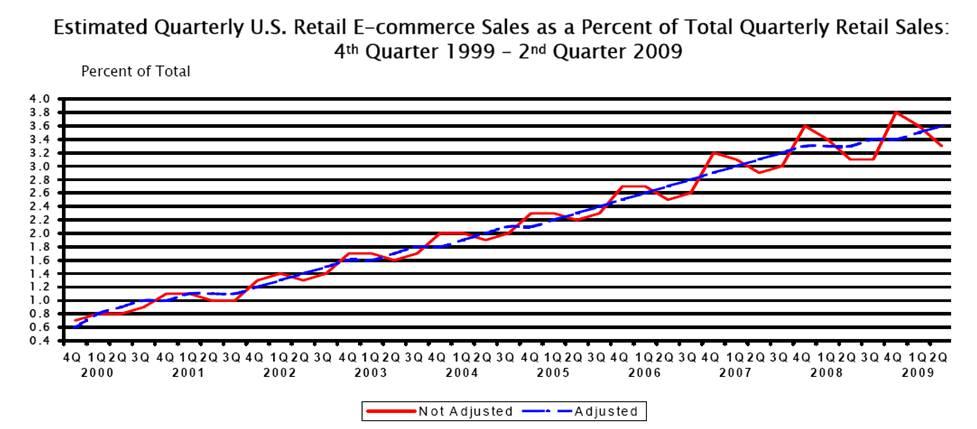 Source: U.S. Department of Commerce