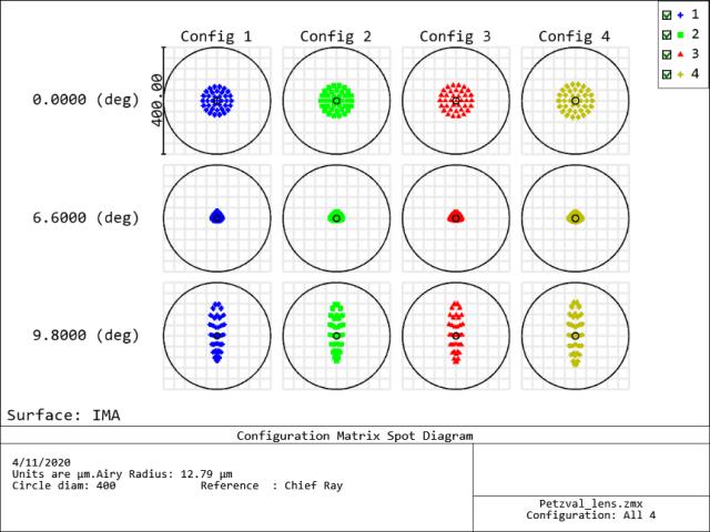 Matrix spot diagram for the different configurations.