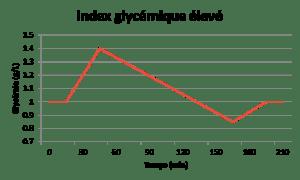 IG élevé impact sur la glycémie
