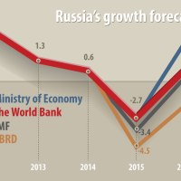 Russia - turning hardship into opportunity