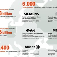 Foreign investment in Russia review