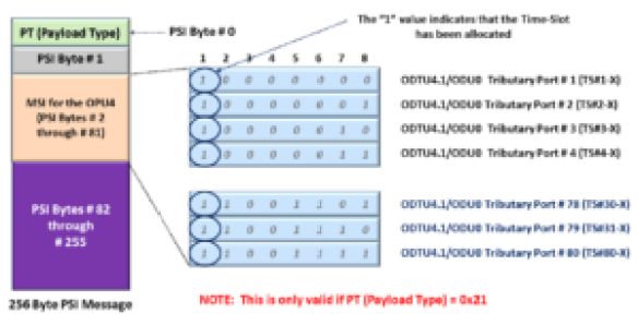 Multiplex Structure Identifier for 80 ODU0 Signals within an OPU4 Signal