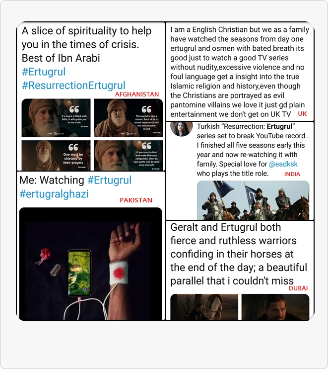 Screenshots from Twitter showing Ertugrul's fandom from different countries