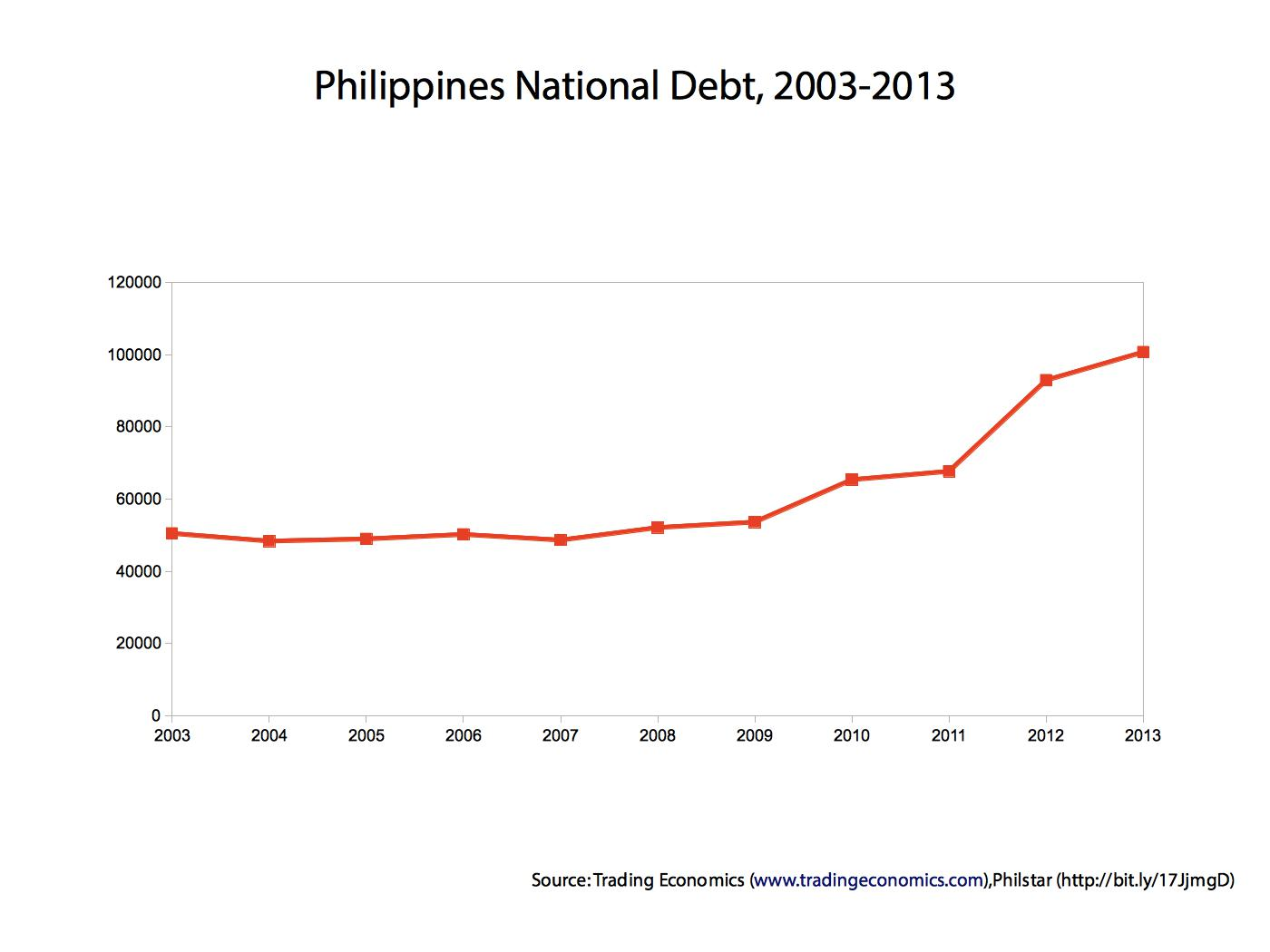 National Debt According To Different Sources In Billion Usd