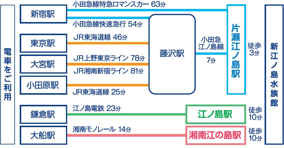 江ノ島水族館ー4-2