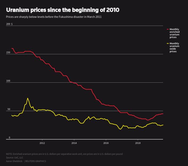 Japanese utilities start selling uranium fuel into depressed