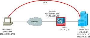 Configuring AnyConnect SSL VPN Client Connections | Sigkill IT