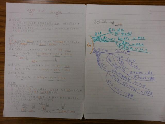 化学マインドマップ応用1