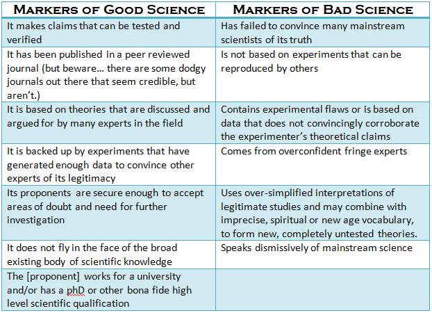 Image result for good vs bad science