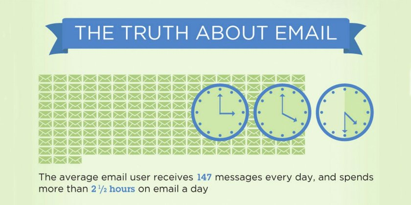average person gets about a 100 emails a day
