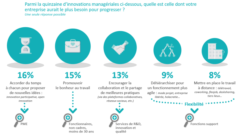 Innovation en management