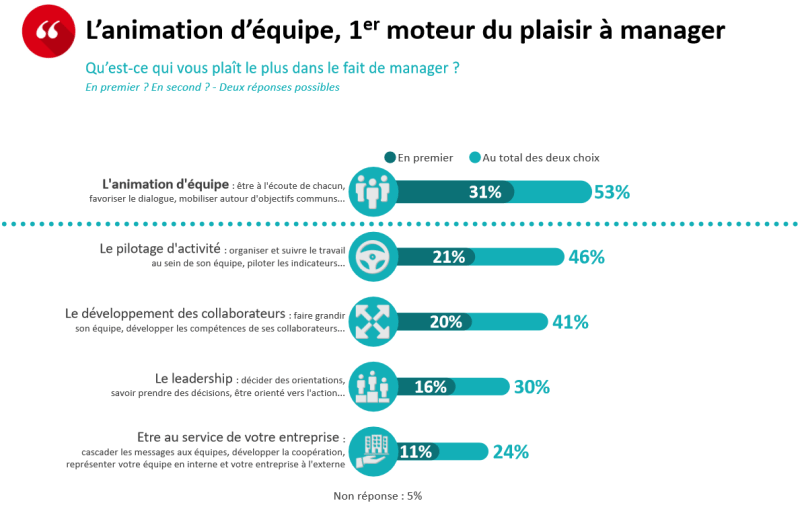 Les motivations en management