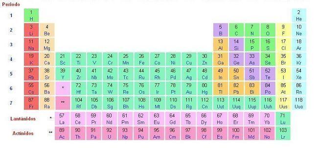 significado del numero atmico en la tabla peridica numero de elementos de la tabla periodica urtaz Choice Image