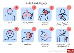 القلب والشرايين –  8 أعراض تشير إلى إصابتك بالجلطة القلبية