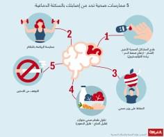 الدماغ و الاعصاب – 5 ممارسات صحية للحد من الإصابة بالسكتة الدماغية