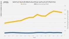 البيئة –  الشرق الأوسط من أسوأ المناطق تلوثا بثاني أكسيد الكبريت السام