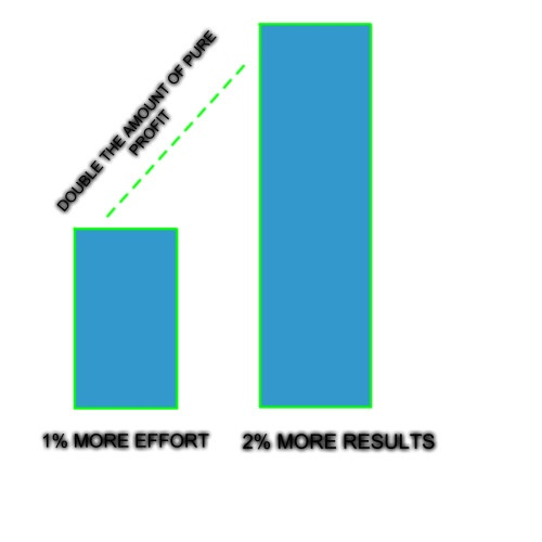 put in 1% more effort