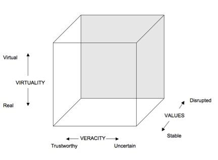 3v Conceptual Model
