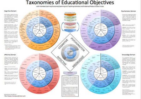 Simon Paul Atkinson's Poster of Taxonomy Circles
