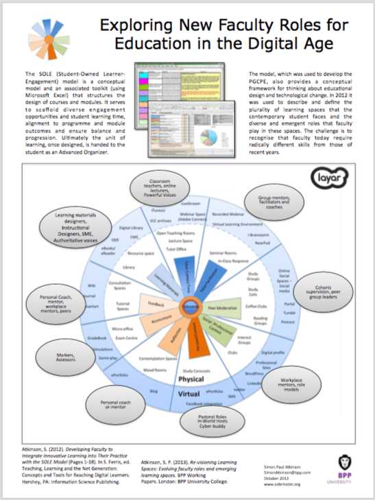 Atkinson, S.P. (2013, November). Exploring New Faculty Roles for Education in the Digital Age. Poster session presented Digital Learning day at at BPP University, London.