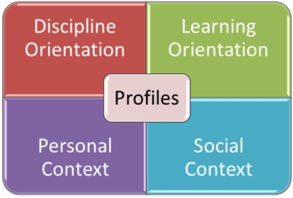 Matrix showing four contexts and orientations for studenst