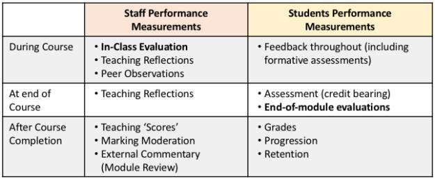 student versus staff performance