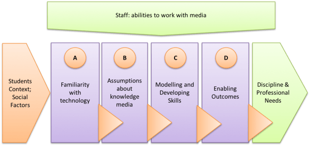 Visualisation of factors impacting on media choices