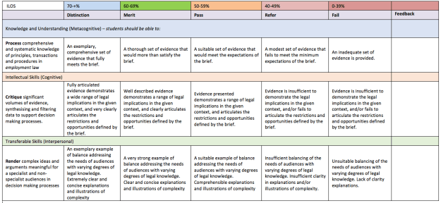 Example of a marking rubric