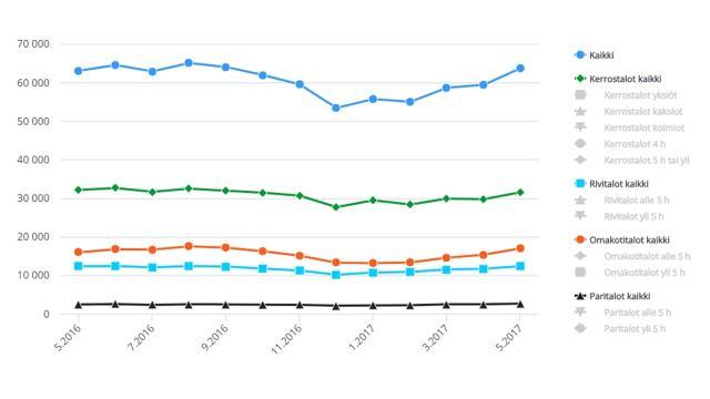 Myytväien kohteiden määrä kesäkuu 2017