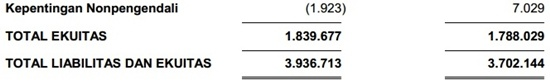 Contoh Laporan Keuangan Perusahaan Tbk - Neraca 6