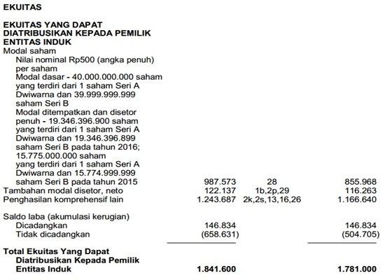 Contoh Laporan Keuangan Perusahaan Tbk - Neraca 5