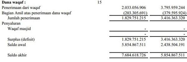 contoh laporan keuangan baznas