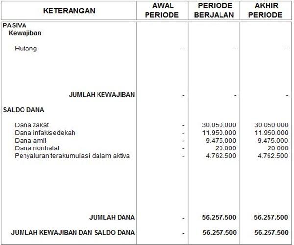 laporan posisis keuangan lembaga zakat