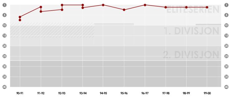 90-graf