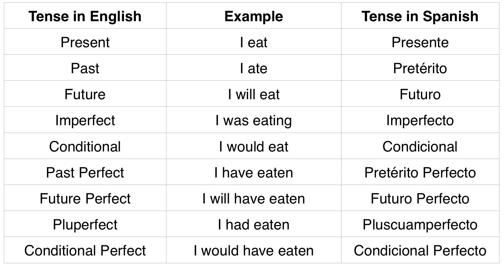 Spanish Present Tense Verb Endings Table