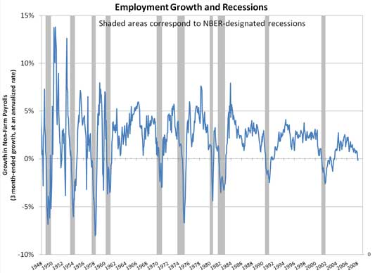 Recessions and Job Growth in the U.S.