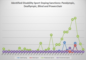 Comparable level of sanctions by disability sport governing organization since 1986.