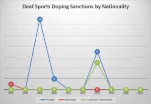 Yearly total doping violations in deaf sports by nationality.
