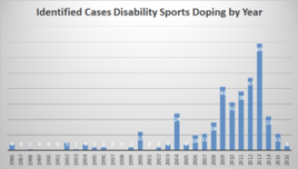 Total doping sanctions in disability sport by year.