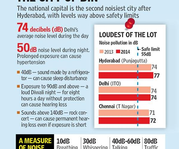 On noisy cities chart, Delhi is a scream