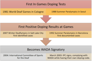 Doping milestones in the Deaflympics and Paralympics.