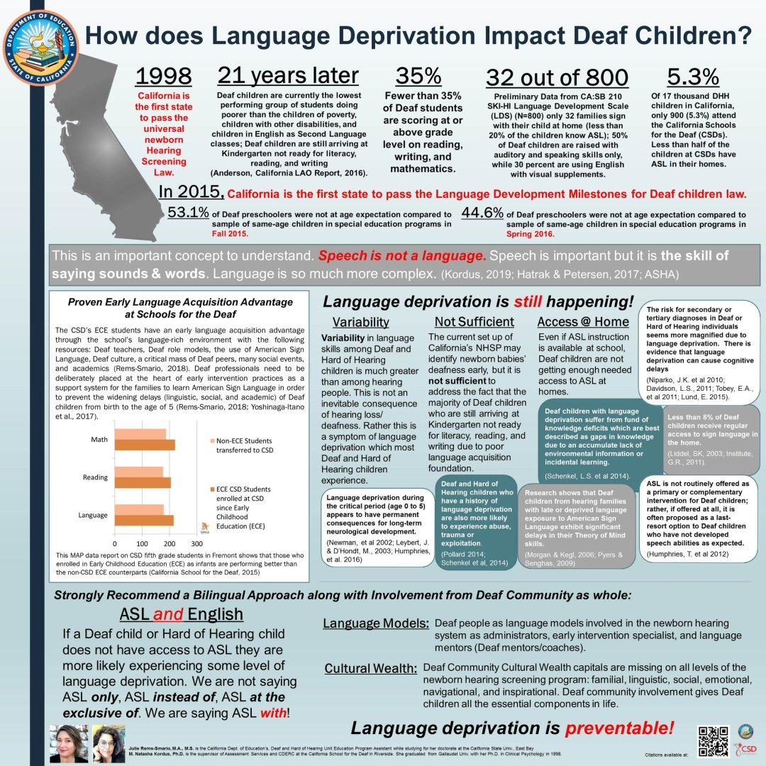 How does language deprivation impact Deaf Children (infographic)