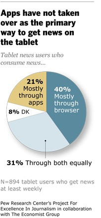 Apps vs Browsers | Project for Excellence in Journalism  PEJ