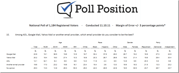 poll-position-republicans-vs-democrats-email-preferrence